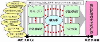 横浜駅周辺大改造計画