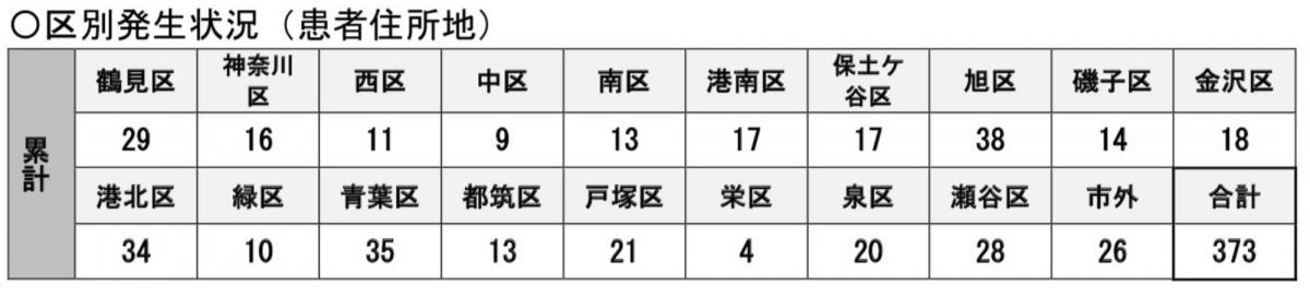 神奈川 県 横浜 市 コロナ 感染 者