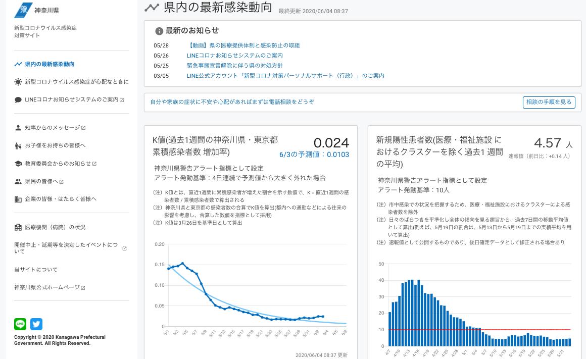 神奈川県内コロナ感染者数