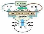 「(仮称)クリエイティブシティ横浜」